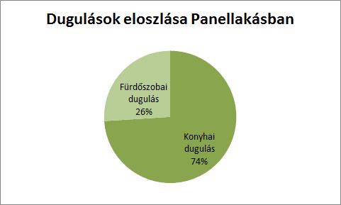 A dugulások eloszlása a Budaörsi panelekben