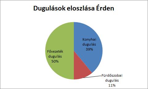 A dugulások eloszlása Érden