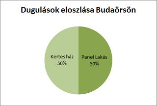 Dugulások eloszlása ingatlan típusra vetítve Budaörsön