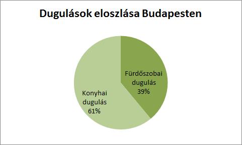 A dugulások eloszlása Budapesten