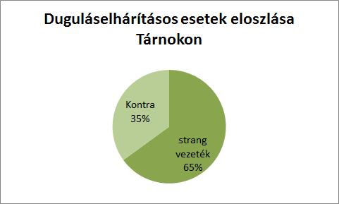 A duguláselhárítás Tárnokon a strang vezeték illetve kontrás cső miatt volt.